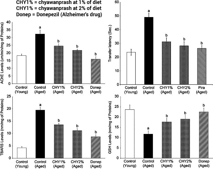 воздействие чаванпраш на когнитивные функции мышей